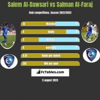 Salem Al-Dawsari vs Salman Al-Faraj h2h player stats
