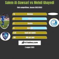Salem Al-Dawsari vs Mehdi Ghayedi h2h player stats