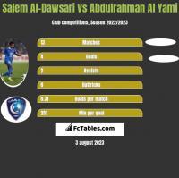Salem Al-Dawsari vs Abdulrahman Al Yami h2h player stats