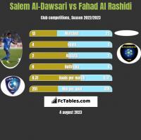 Salem Al-Dawsari vs Fahad Al Rashidi h2h player stats