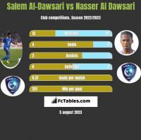 Salem Al-Dawsari vs Nasser Al Dawsari h2h player stats