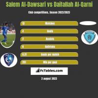 Salem Al-Dawsari vs Daifallah Al-Qarni h2h player stats