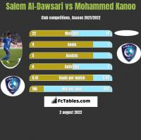 Salem Al-Dawsari vs Mohammed Kanoo h2h player stats