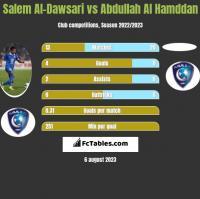 Salem Al-Dawsari vs Abdullah Al Hamddan h2h player stats