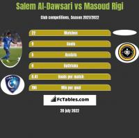 Salem Al-Dawsari vs Masoud Rigi h2h player stats