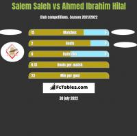 Salem Saleh vs Ahmed Ibrahim Hilal h2h player stats