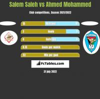 Salem Saleh vs Ahmed Mohammed h2h player stats