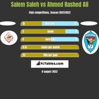 Salem Saleh vs Ahmed Rashed Ali h2h player stats