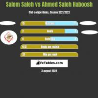 Salem Saleh vs Ahmed Saleh Haboosh h2h player stats
