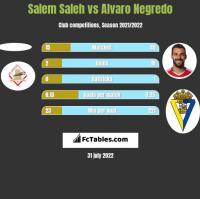 Salem Saleh vs Alvaro Negredo h2h player stats