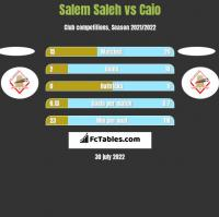 Salem Saleh vs Caio h2h player stats