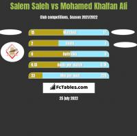 Salem Saleh vs Mohamed Khalfan Ali h2h player stats
