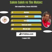 Salem Saleh vs Tim Matavz h2h player stats