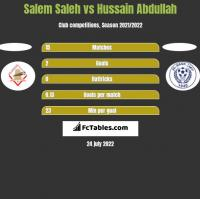 Salem Saleh vs Hussain Abdullah h2h player stats