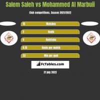 Salem Saleh vs Mohammed Al Marbuii h2h player stats