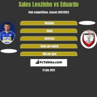 Sales Leozinho vs Eduardo h2h player stats