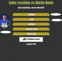 Sales Leozinho vs Marko Nunic h2h player stats