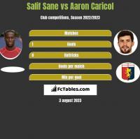 Salif Sane vs Aaron Caricol h2h player stats