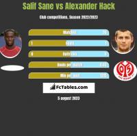 Salif Sane vs Alexander Hack h2h player stats