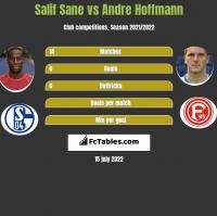 Salif Sane vs Andre Hoffmann h2h player stats