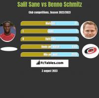 Salif Sane vs Benno Schmitz h2h player stats