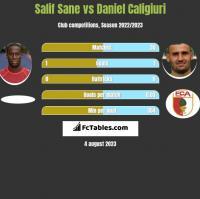 Salif Sane vs Daniel Caligiuri h2h player stats