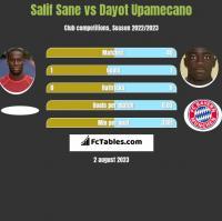Salif Sane vs Dayot Upamecano h2h player stats