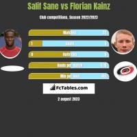 Salif Sane vs Florian Kainz h2h player stats