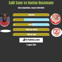 Salif Sane vs Gaetan Bussmann h2h player stats