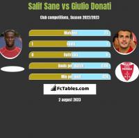 Salif Sane vs Giulio Donati h2h player stats