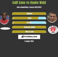 Salif Sane vs Hauke Wahl h2h player stats