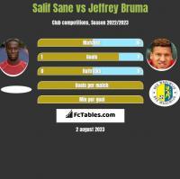 Salif Sane vs Jeffrey Bruma h2h player stats