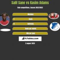 Salif Sane vs Kasim Adams h2h player stats