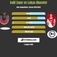 Salif Sane vs Lukas Kluenter h2h player stats