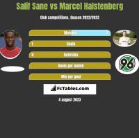Salif Sane vs Marcel Halstenberg h2h player stats