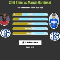 Salif Sane vs Marcin Kaminski h2h player stats