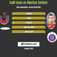 Salif Sane vs Markus Suttner h2h player stats