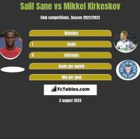 Salif Sane vs Mikkel Kirkeskov h2h player stats