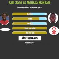 Salif Sane vs Moussa Niakhate h2h player stats