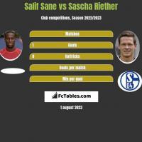 Salif Sane vs Sascha Riether h2h player stats