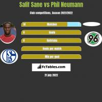 Salif Sane vs Phil Neumann h2h player stats