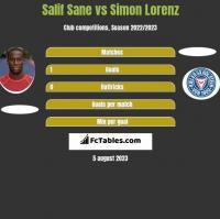 Salif Sane vs Simon Lorenz h2h player stats