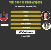 Salif Sane vs Ethan Ampadu h2h player stats