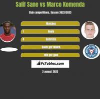 Salif Sane vs Marco Komenda h2h player stats