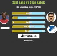 Salif Sane vs Ozan Kabak h2h player stats