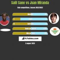 Salif Sane vs Juan Miranda h2h player stats