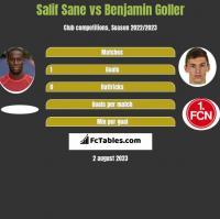 Salif Sane vs Benjamin Goller h2h player stats