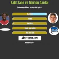 Salif Sane vs Marton Dardai h2h player stats