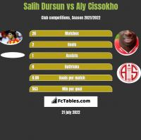 Salih Dursun vs Aly Cissokho h2h player stats