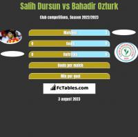 Salih Dursun vs Bahadir Ozturk h2h player stats